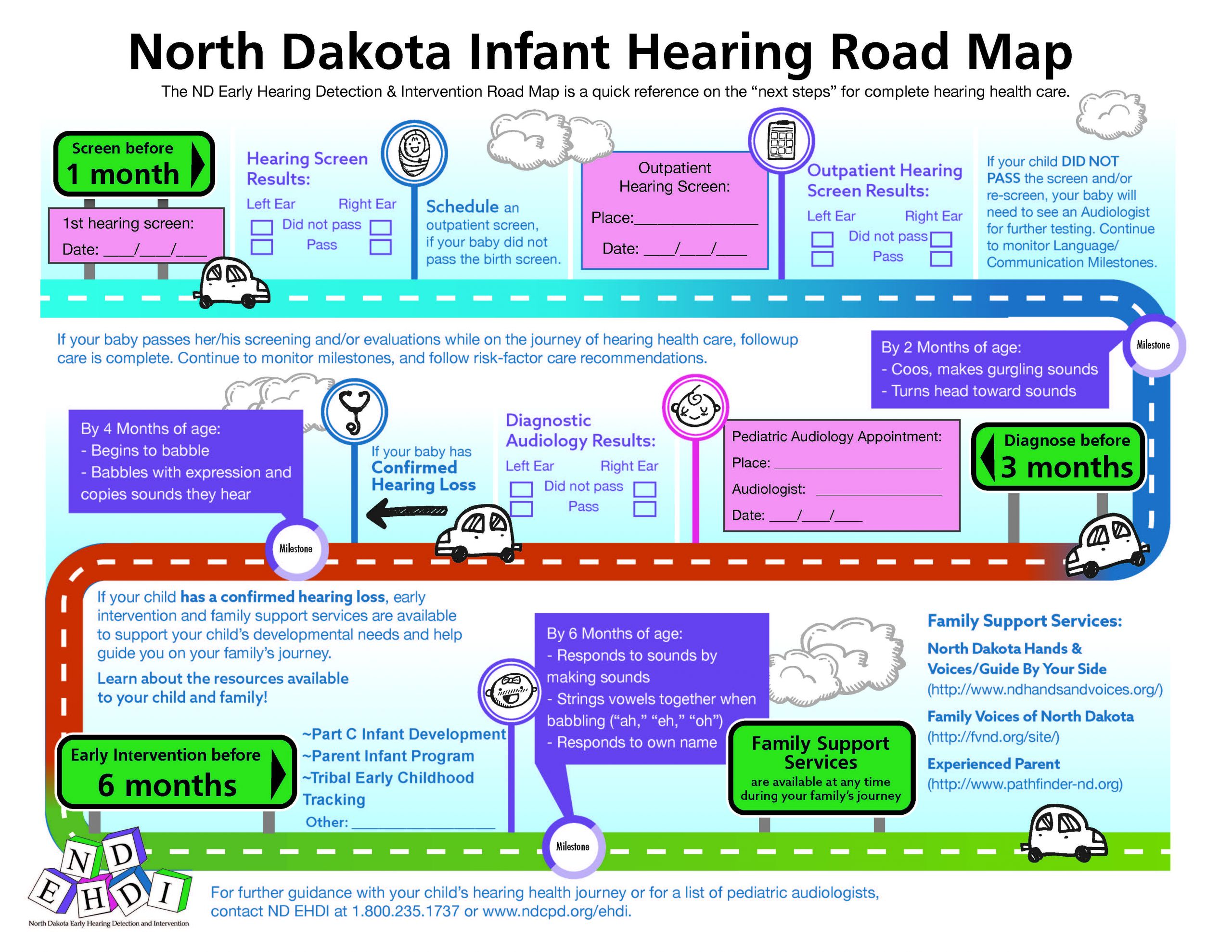 ND EHDI Infant Hearing Road map
